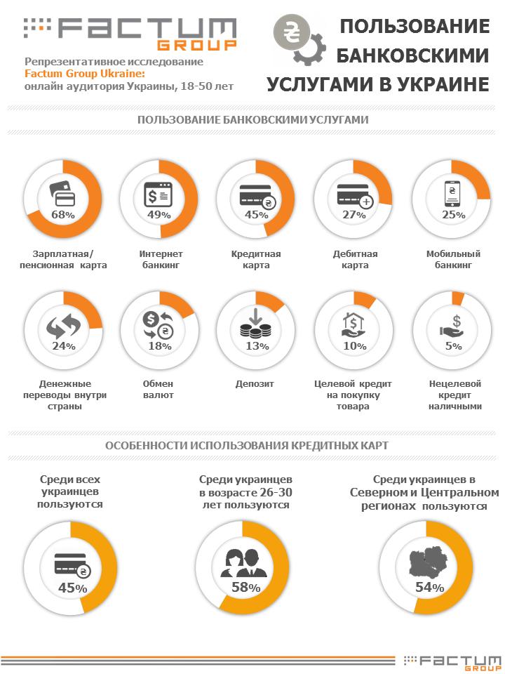 Использование банковских услуг в Украине