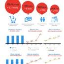 Рынок платежных карт Украины первый квартал