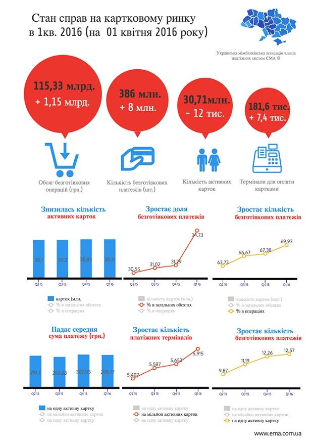 Рынок платежных карт Украины