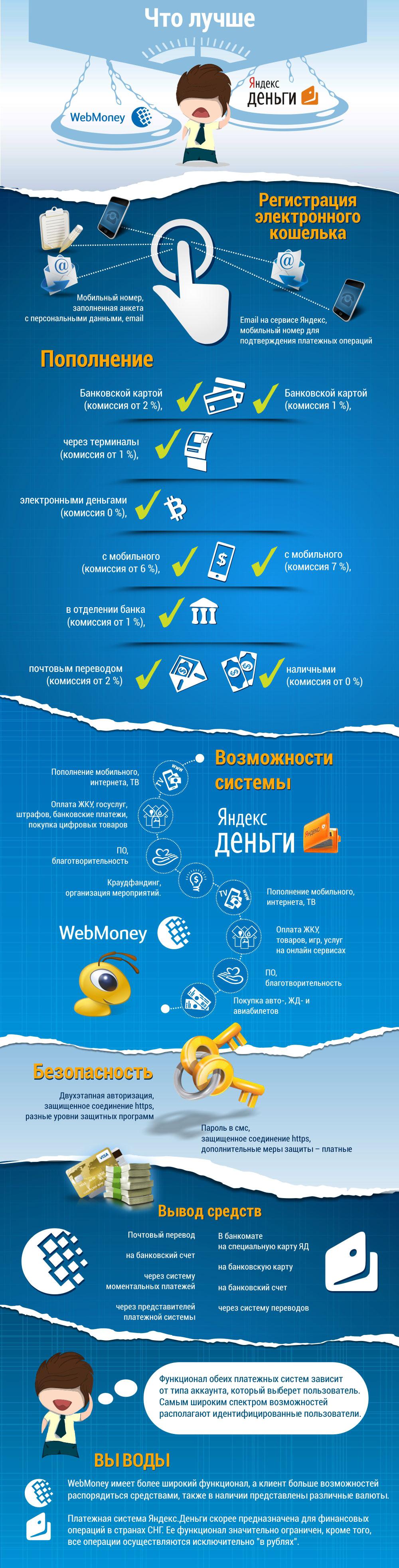Webmoney или Яндекс.Деньги?