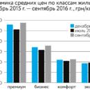 Как инвестировать в новостройку в Украине?