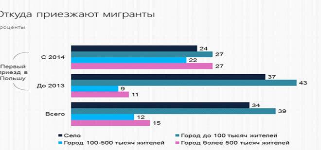 Как украинцы живут и работают в Польше?