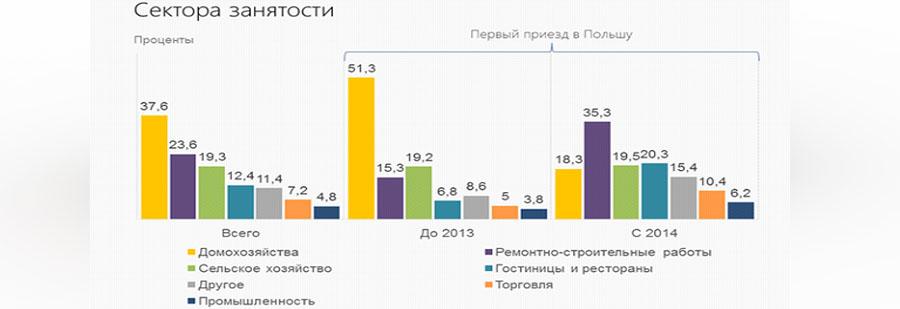 сектора занятости украинцев в Польше