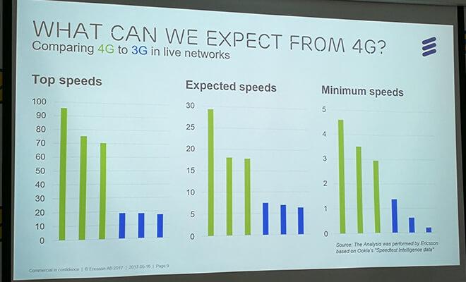 Ожидания от 4G