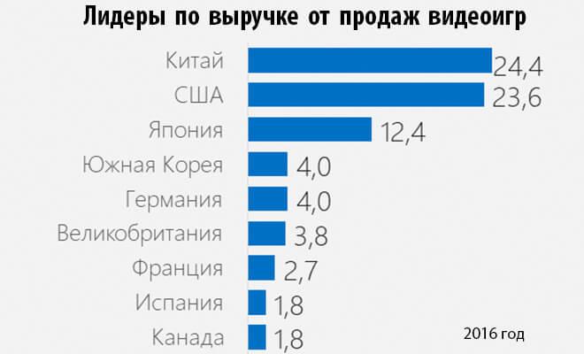 Сколько Украина тратит и как зарабатывает на видеоиграх