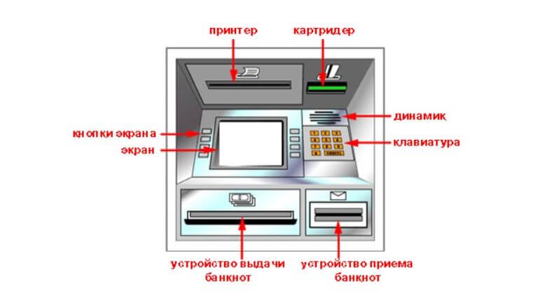 структура банкомата